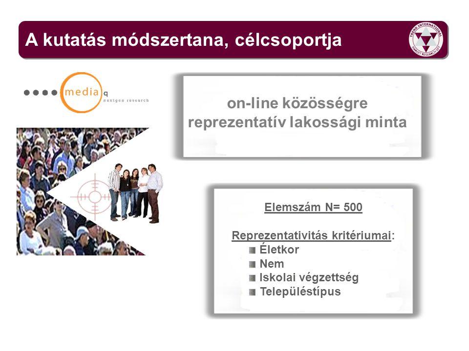 A kutatás módszertana, célcsoportja on-line közösségre reprezentatív lakossági minta Elemszám N= 500 Reprezentativitás kritériumai: Életkor Nem Iskola