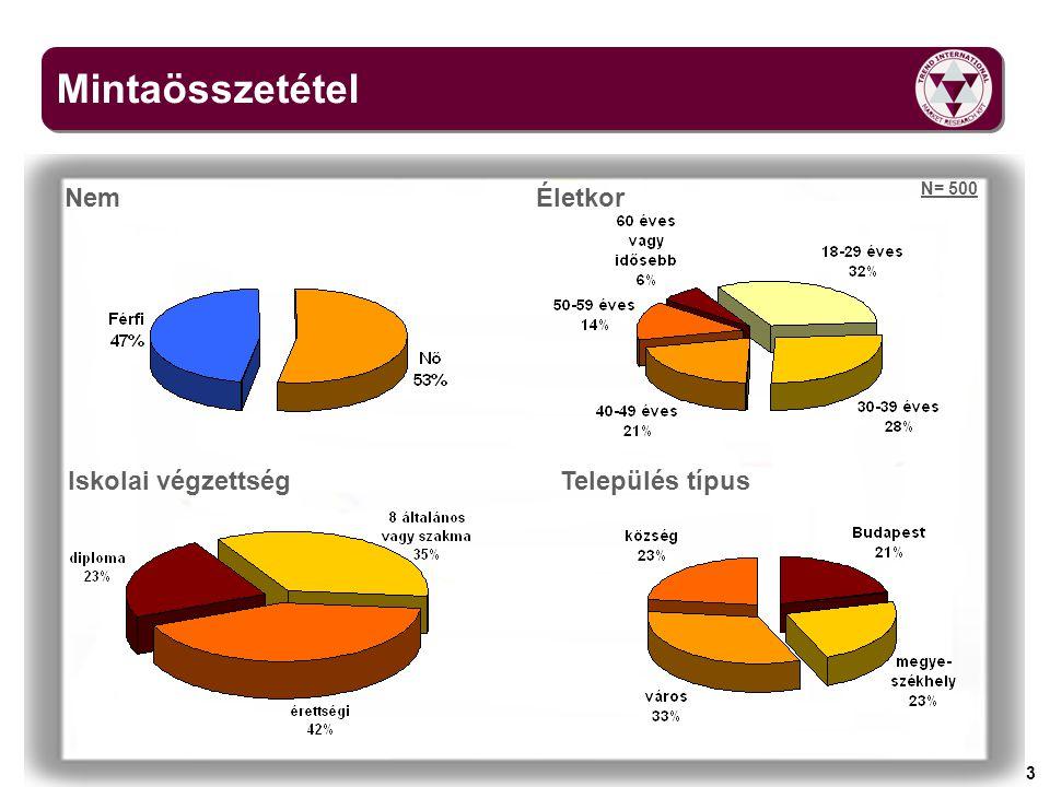 4 Speciális táplálkozási igényekkel rendelkezők Szokta-e, és ha igen milyen gyakran és hol vásárolni ezeket a termékeket.