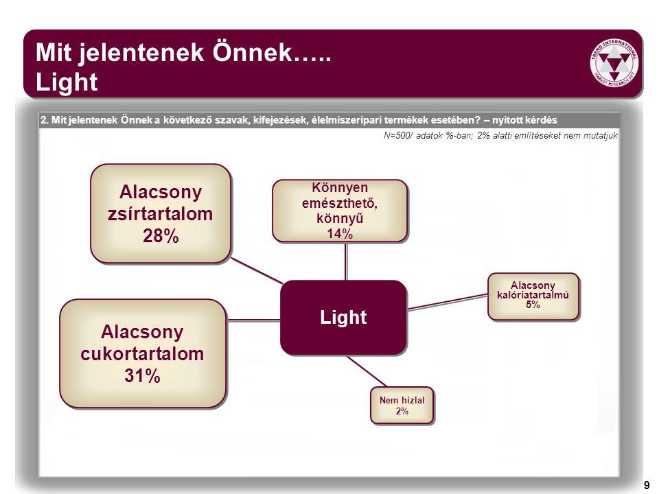 9 Mit jelentenek Önnek….. Light N=500/ adatok %-ban; 2% alatti említéseket nem mutatjuk Alacsony zsírtartalom 28% Alacsony zsírtartalom 28% Alacsony c