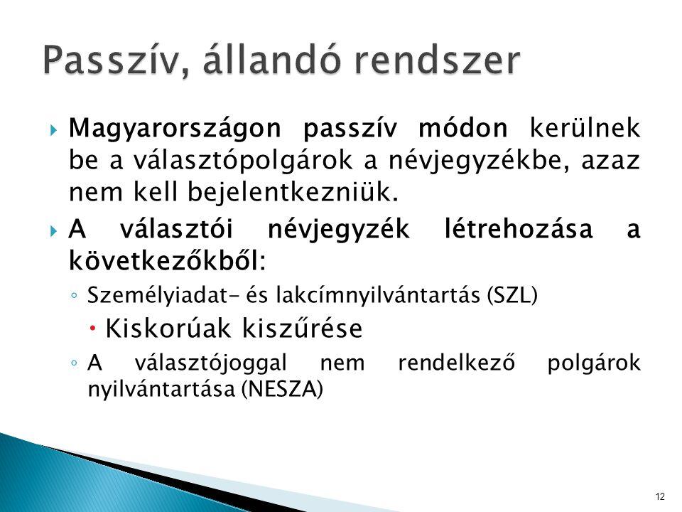  Magyarországon passzív módon kerülnek be a választópolgárok a névjegyzékbe, azaz nem kell bejelentkezniük.  A választói névjegyzék létrehozása a kö
