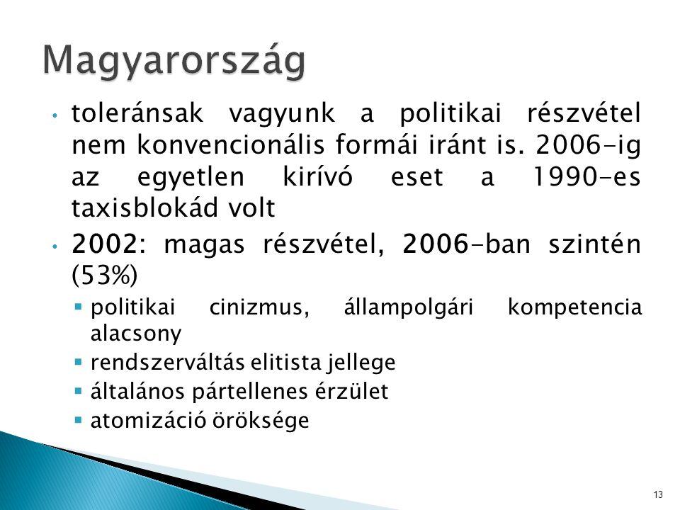 • toleránsak vagyunk a politikai részvétel nem konvencionális formái iránt is. 2006-ig az egyetlen kirívó eset a 1990-es taxisblokád volt • 2002: maga