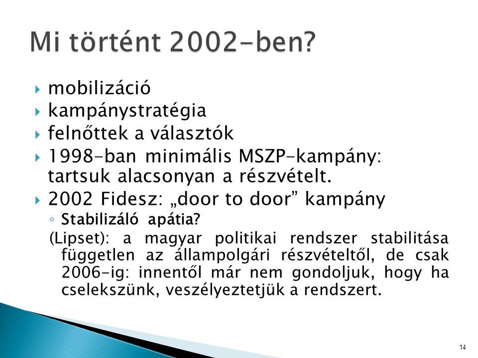 """ mobilizáció  kampánystratégia  felnőttek a választók  1998-ban minimális MSZP-kampány: tartsuk alacsonyan a részvételt.  2002 Fidesz: """"door to d"""