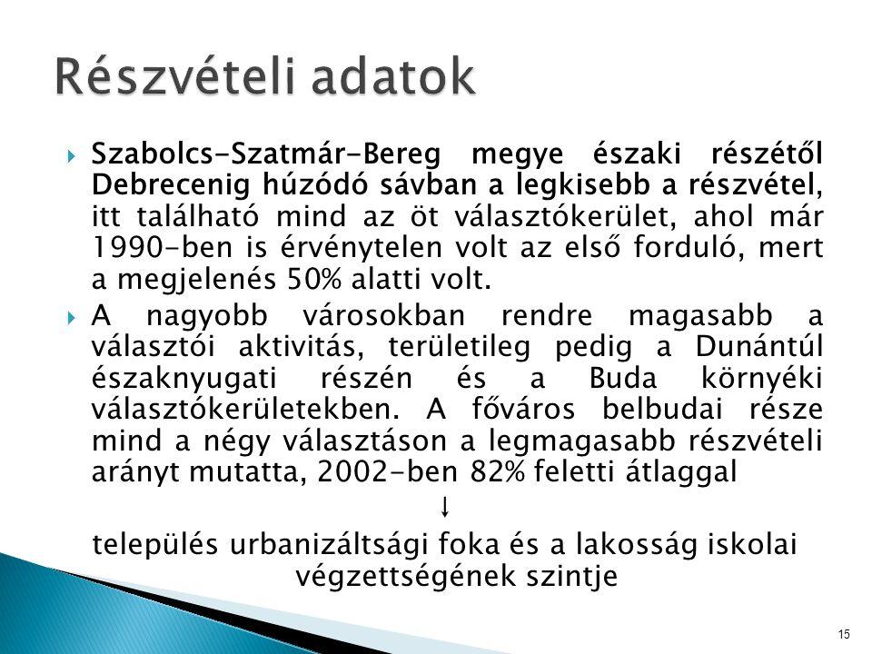  Szabolcs-Szatmár-Bereg megye északi részétől Debrecenig húzódó sávban a legkisebb a részvétel, itt található mind az öt választókerület, ahol már 19