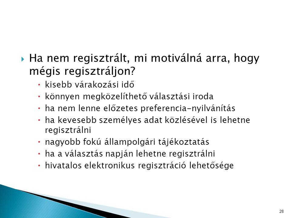  Ha nem regisztrált, mi motiválná arra, hogy mégis regisztráljon?  kisebb várakozási idő  könnyen megközelíthető választási iroda  ha nem lenne el