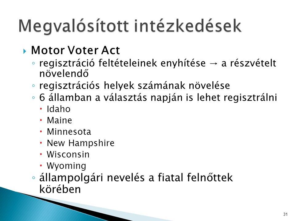  Motor Voter Act ◦ regisztráció feltételeinek enyhítése → a részvételt növelendő ◦ regisztrációs helyek számának növelése ◦ 6 államban a választás na