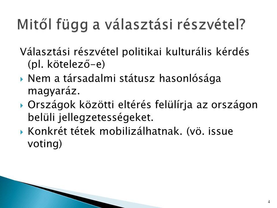 Választási részvétel politikai kulturális kérdés (pl. kötelező-e)  Nem a társadalmi státusz hasonlósága magyaráz.  Országok közötti eltérés felülírj