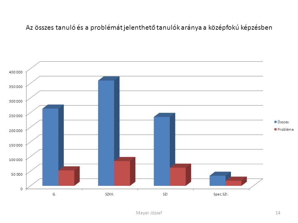 Az összes tanuló és a problémát jelenthető tanulók aránya a középfokú képzésben Mayer József14