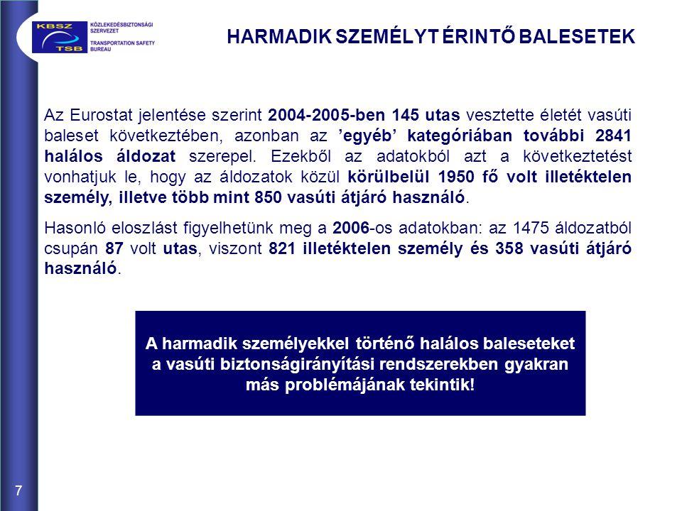 7 HARMADIK SZEMÉLYT ÉRINTŐ BALESETEK Az Eurostat jelentése szerint 2004-2005-ben 145 utas vesztette életét vasúti baleset következtében, azonban az 'e