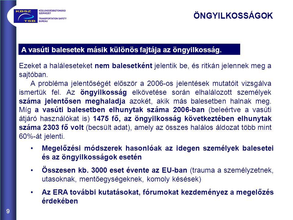9 ÖNGYILKOSSÁGOK Ezeket a haláleseteket nem balesetként jelentik be, és ritkán jelennek meg a sajtóban. A probléma jelentőségét először a 2006-os jele