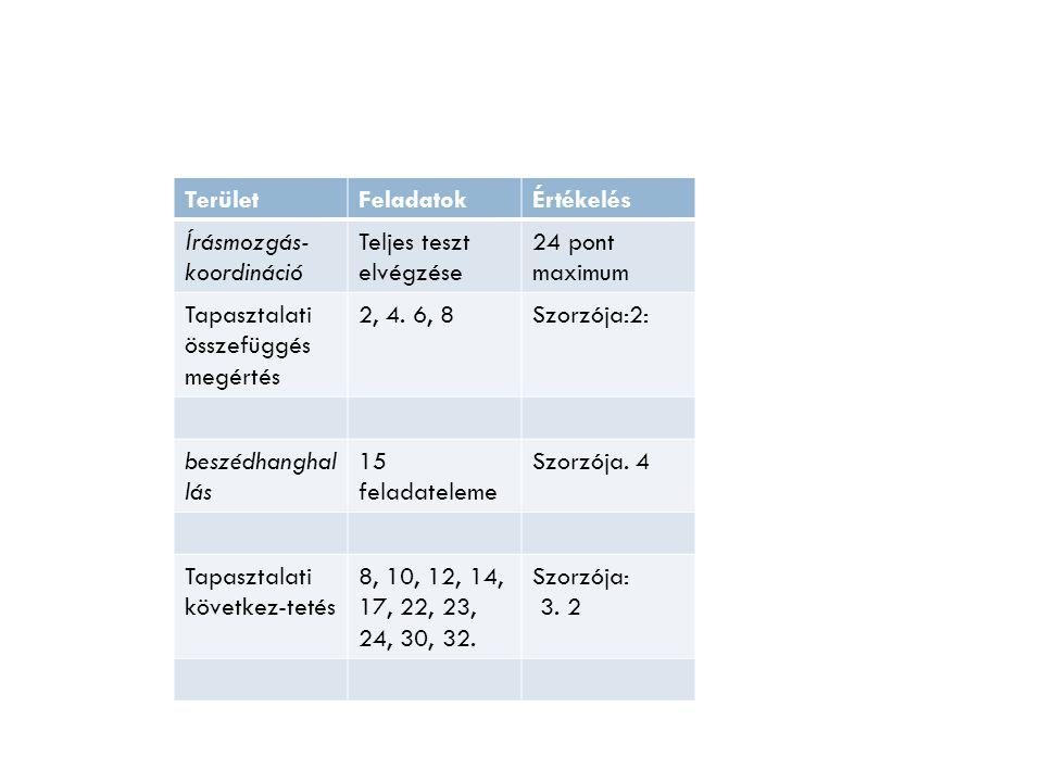 TerületFeladatokÉrtékelés Írásmozgás- koordináció Teljes teszt elvégzése 24 pont maximum Tapasztalati összefüggés megértés 2, 4. 6, 8Szorzója:2: beszé