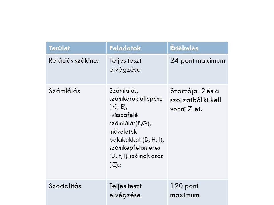TerületFeladatokÉrtékelés Relációs szókincsTeljes teszt elvégzése 24 pont maximum Számlálás Számlálás, számkörök állépése ( C, E), visszafelé számlálás(B,G), műveletek pálcikákkal (D, H, I), számképfelismerés (D, F, I) számolvasás (C).: Szorzója: 2 és a szorzatból ki kell vonni 7-et.