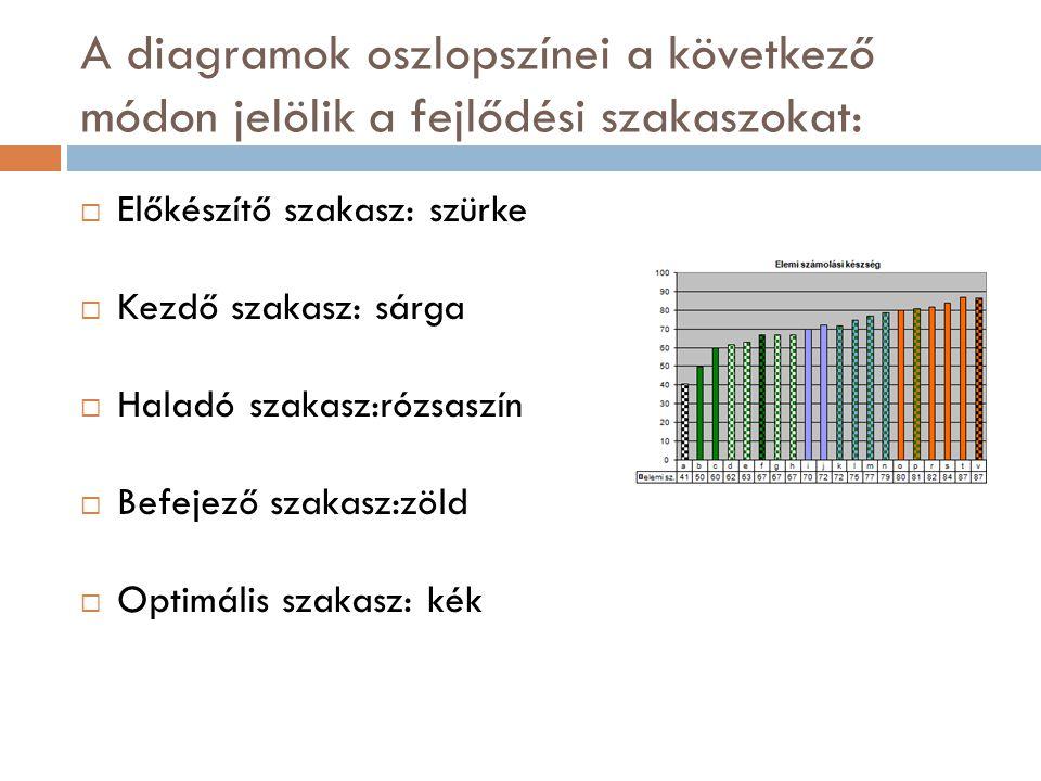 A diagramok oszlopszínei a következő módon jelölik a fejlődési szakaszokat:  Előkészítő szakasz: szürke  Kezdő szakasz: sárga  Haladó szakasz:rózsaszín  Befejező szakasz:zöld  Optimális szakasz: kék