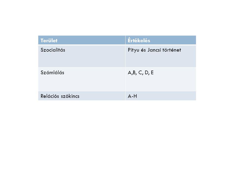 TerületÉrtékelés SzocialitásPityu és Jancsi történet SzámlálásA,B, C, D, E Relációs szókincsA-H