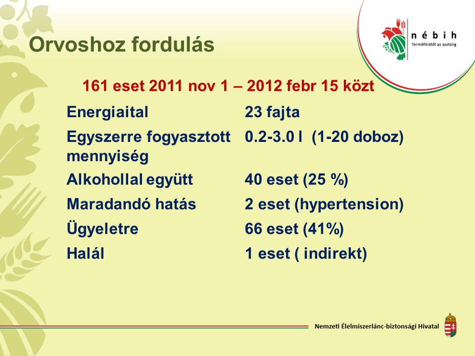Orvoshoz fordulás Energiaital23 fajta Egyszerre fogyasztott mennyiség 0.2-3.0 l (1-20 doboz) Alkohollal együtt40 eset (25 %) Maradandó hatás2 eset (hy