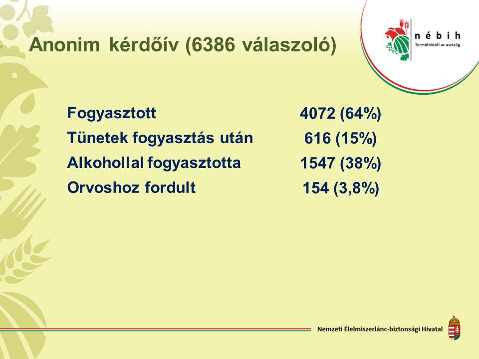 Anonim kérdőív (6386 válaszoló) Fogyasztott 4072 (64%) Tünetek fogyasztás után 616 (15%) Alkohollal fogyasztotta 1547 (38%) Orvoshoz fordult 154 (3,8%