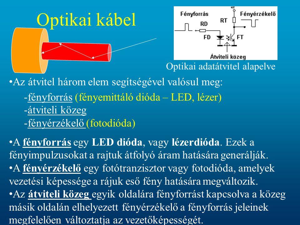 • Az átvitel három elem segítségével valósul meg: -fényforrás (fényemittáló dióda – LED, lézer) -átviteli közeg -fényérzékelő (fotodióda) • A fényforr