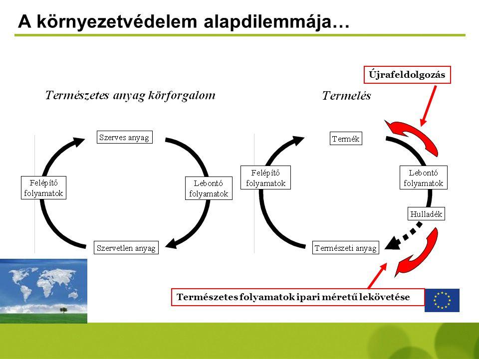 A környezetvédelem alapdilemmája… Újrafeldolgozás Természetes folyamatok ipari méretű lekövetése