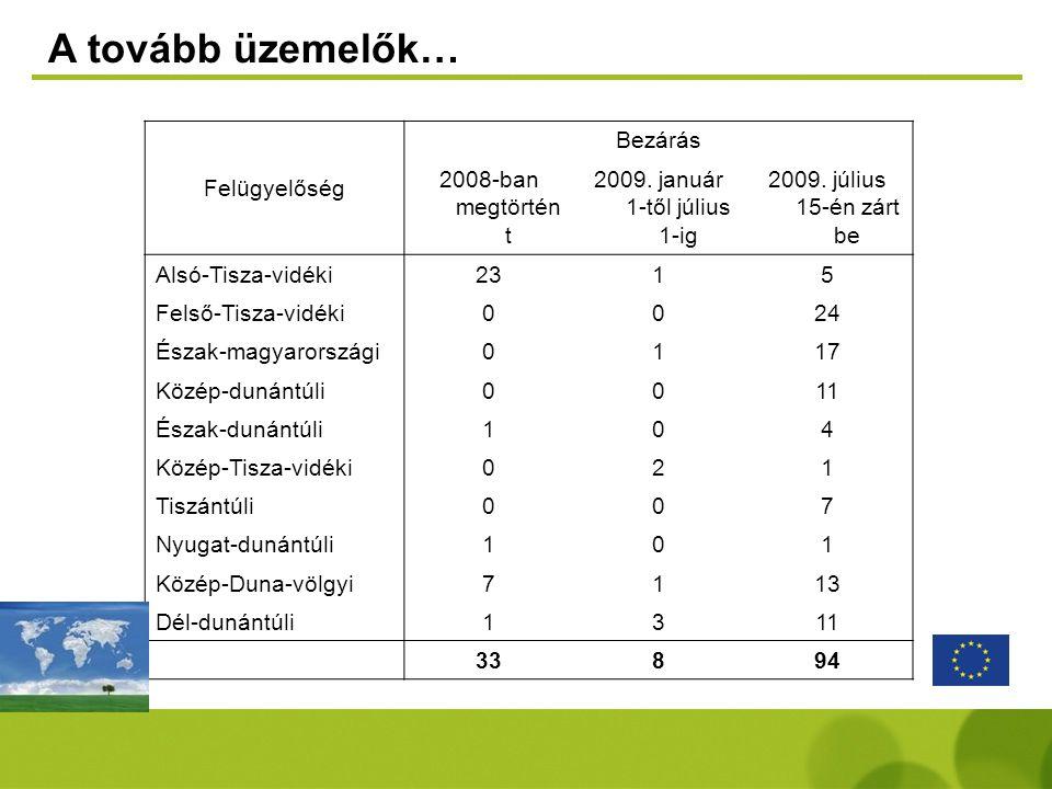 A tovább üzemelők… Felügyelőség Bezárás 2008-ban megtörtén t 2009. január 1-től július 1-ig 2009. július 15-én zárt be Alsó-Tisza-vidéki2315 Felső-Tis