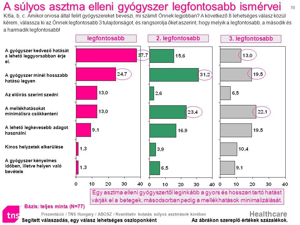 Prezentáció / TNS Hungary / ABOSZ / Kvantitatív kutatás súlyos asztmások körében Healthcare 10 A súlyos asztma elleni gyógyszer legfontosabb ismérvei A súlyos asztma elleni gyógyszer legfontosabb ismérvei K/6a, b, c.
