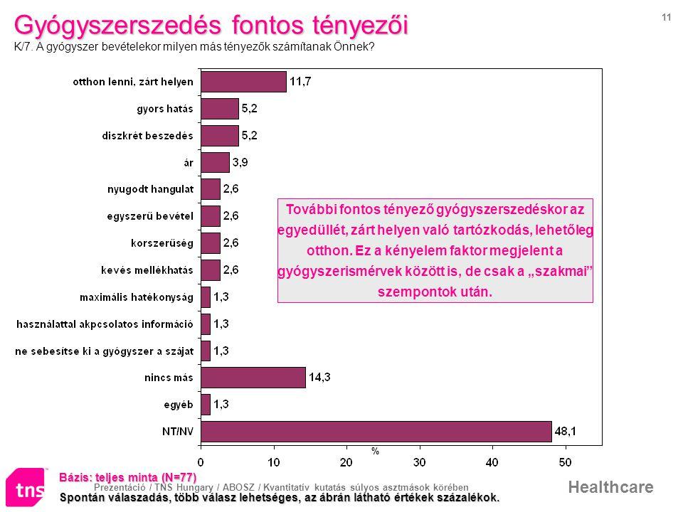 Prezentáció / TNS Hungary / ABOSZ / Kvantitatív kutatás súlyos asztmások körében Healthcare 11 Gyógyszerszedés fontos tényezői Gyógyszerszedés fontos tényezői K/7.