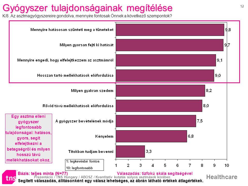 Prezentáció / TNS Hungary / ABOSZ / Kvantitatív kutatás súlyos asztmások körében Healthcare 12 Gyógyszer tulajdonságainak megítélése K/8.