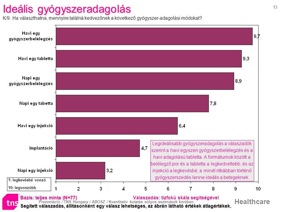 Prezentáció / TNS Hungary / ABOSZ / Kvantitatív kutatás súlyos asztmások körében Healthcare 13 Ideális gyógyszeradagolás K/9.
