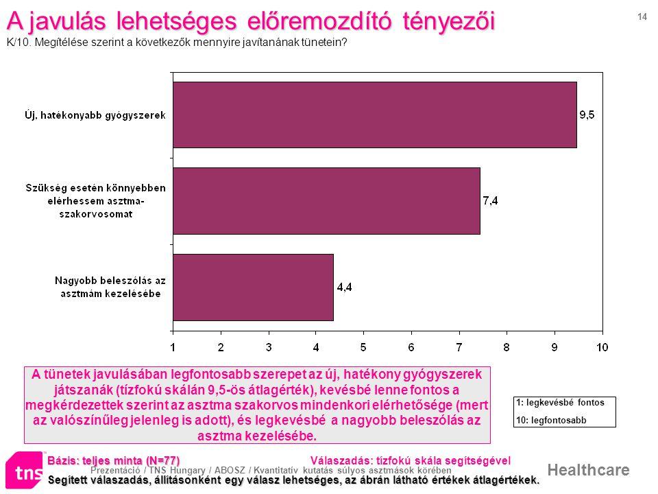 Prezentáció / TNS Hungary / ABOSZ / Kvantitatív kutatás súlyos asztmások körében Healthcare 14 A javulás lehetséges előremozdító tényezői K/10.