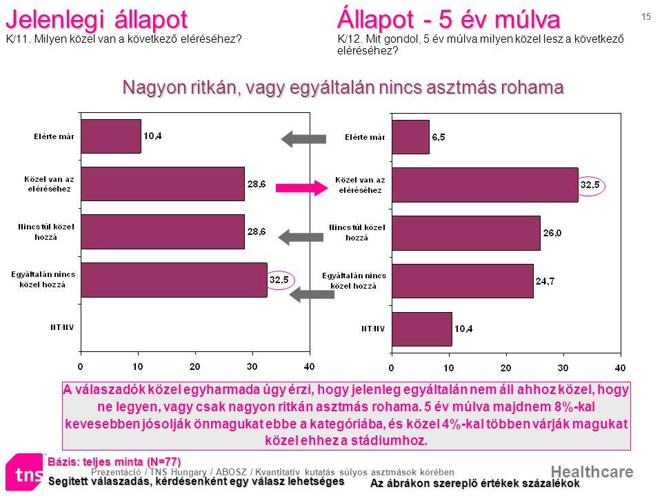Prezentáció / TNS Hungary / ABOSZ / Kvantitatív kutatás súlyos asztmások körében Healthcare 15 Jelenlegi állapot.