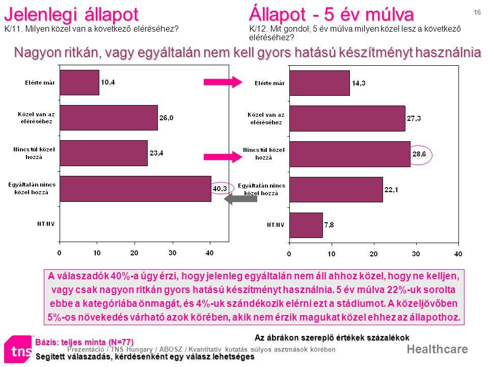 Prezentáció / TNS Hungary / ABOSZ / Kvantitatív kutatás súlyos asztmások körében Healthcare 16 Jelenlegi állapot.