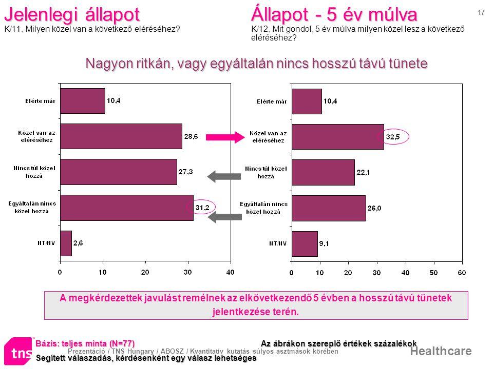 Prezentáció / TNS Hungary / ABOSZ / Kvantitatív kutatás súlyos asztmások körében Healthcare 17 Jelenlegi állapot.