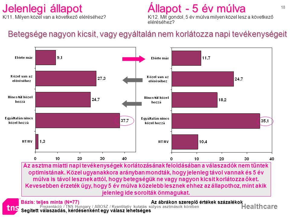 Prezentáció / TNS Hungary / ABOSZ / Kvantitatív kutatás súlyos asztmások körében Healthcare 18 Jelenlegi állapot.
