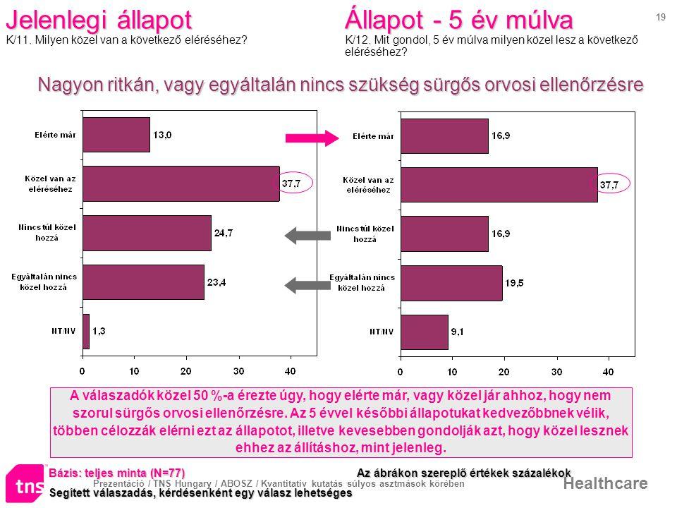 Prezentáció / TNS Hungary / ABOSZ / Kvantitatív kutatás súlyos asztmások körében Healthcare 19 Jelenlegi állapot.