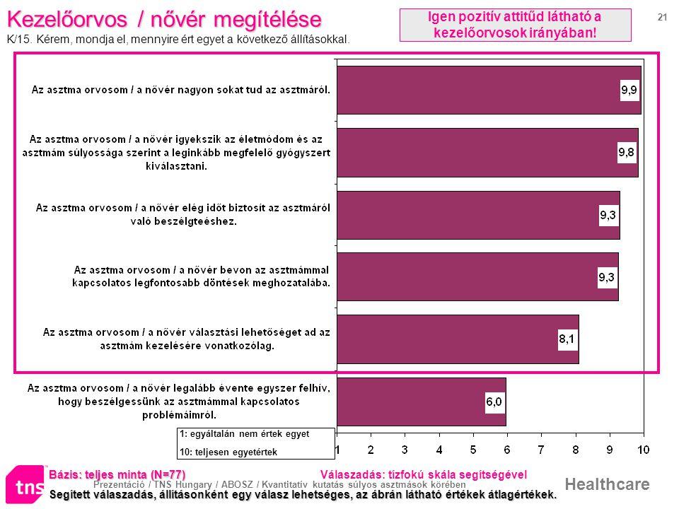 Prezentáció / TNS Hungary / ABOSZ / Kvantitatív kutatás súlyos asztmások körében Healthcare 21 Kezelőorvos / nővér megítélése K/15.