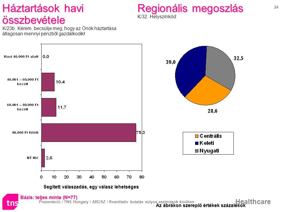 Prezentáció / TNS Hungary / ABOSZ / Kvantitatív kutatás súlyos asztmások körében Healthcare 24 Regionális megoszlás Regionális megoszlás K/32.