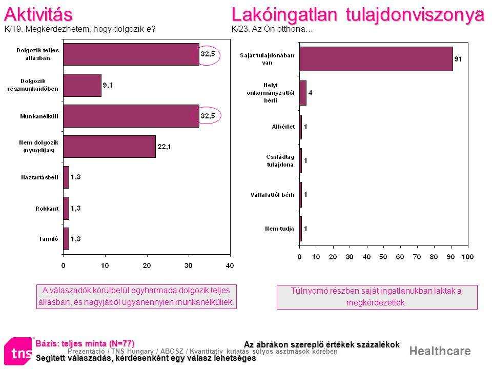 Prezentáció / TNS Hungary / ABOSZ / Kvantitatív kutatás súlyos asztmások körében Healthcare 25 Aktivitás.