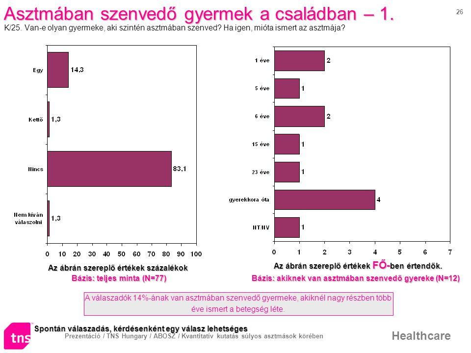 Prezentáció / TNS Hungary / ABOSZ / Kvantitatív kutatás súlyos asztmások körében Healthcare 26 Asztmában szenvedő gyermek a családban – 1.