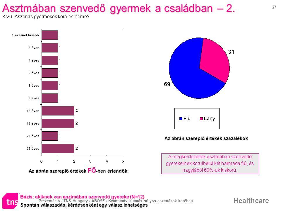 Prezentáció / TNS Hungary / ABOSZ / Kvantitatív kutatás súlyos asztmások körében Healthcare 27 Asztmában szenvedő gyermek a családban – 2.