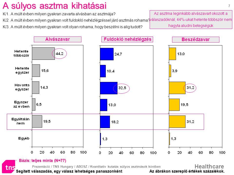 Prezentáció / TNS Hungary / ABOSZ / Kvantitatív kutatás súlyos asztmások körében Healthcare 7 A súlyos asztma kihatásai A súlyos asztma kihatásai K/1.