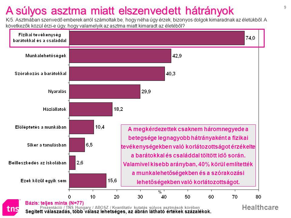 Prezentáció / TNS Hungary / ABOSZ / Kvantitatív kutatás súlyos asztmások körében Healthcare 9 A súlyos asztma miatt elszenvedett hátrányok A súlyos asztma miatt elszenvedett hátrányok K/5.