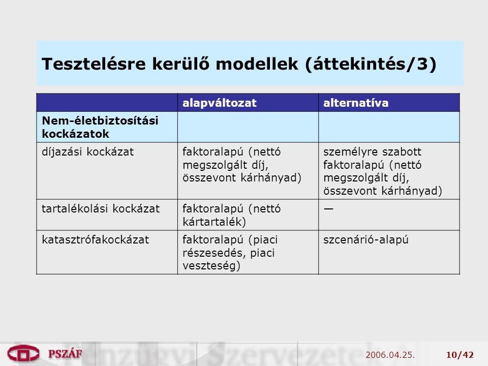 2006.04.25.10/42 Tesztelésre kerülő modellek (áttekintés/3) alapváltozatalternatíva Nem-életbiztosítási kockázatok díjazási kockázatfaktoralapú (nettó megszolgált díj, összevont kárhányad) személyre szabott faktoralapú (nettó megszolgált díj, összevont kárhányad) tartalékolási kockázatfaktoralapú (nettó kártartalék) — katasztrófakockázatfaktoralapú (piaci részesedés, piaci veszteség) szcenárió-alapú