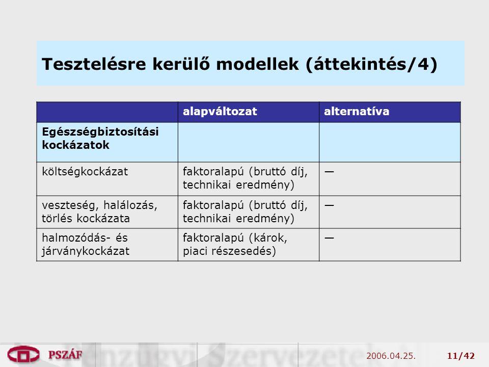 2006.04.25.11/42 Tesztelésre kerülő modellek (áttekintés/4) alapváltozatalternatíva Egészségbiztosítási kockázatok költségkockázatfaktoralapú (bruttó díj, technikai eredmény) — veszteség, halálozás, törlés kockázata faktoralapú (bruttó díj, technikai eredmény) — halmozódás- és járványkockázat faktoralapú (károk, piaci részesedés) —