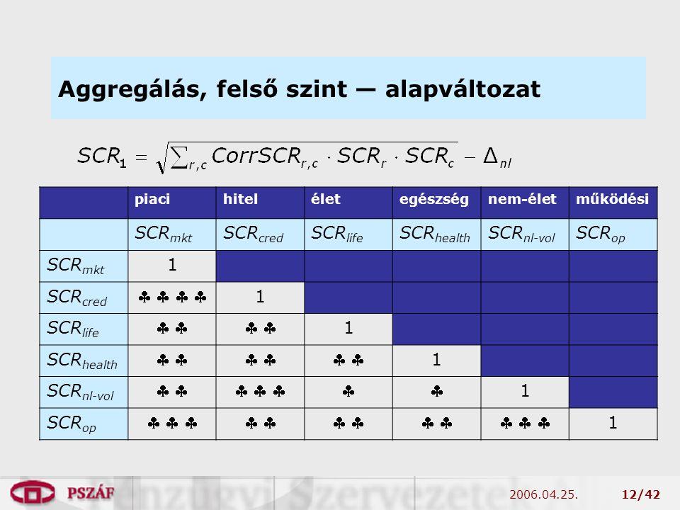 2006.04.25.12/42 Aggregálás, felső szint — alapváltozat piacihiteléletegészségnem-életműködési SCR mkt SCR cred SCR life SCR health SCR nl-vol SCR op SCR mkt 1 SCR cred        1 SCR life      1 SCR health        1 SCR nl-vol        1 SCR op                1