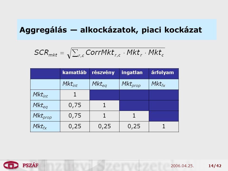 2006.04.25.14/42 Aggregálás — alkockázatok, piaci kockázat kamatlábrészvényingatlanárfolyam Mkt int Mkt eq Mkt prop Mkt fx Mkt int 1 Mkt eq 0,751 Mkt prop 0,7511 Mkt fx 0,25 1