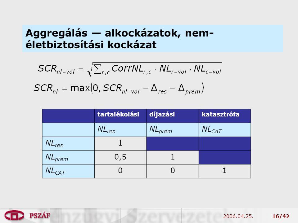 2006.04.25.16/42 Aggregálás — alkockázatok, nem- életbiztosítási kockázat tartalékolásidíjazásikatasztrófa NL res NL prem NL CAT NL res 1 NL prem 0,51 NL CAT 001