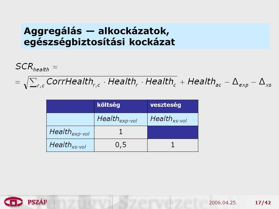 2006.04.25.17/42 Aggregálás — alkockázatok, egészségbiztosítási kockázat költségveszteség Health exp-vol Health xs-vol Health exp-vol 1 Health xs-vol 0,51
