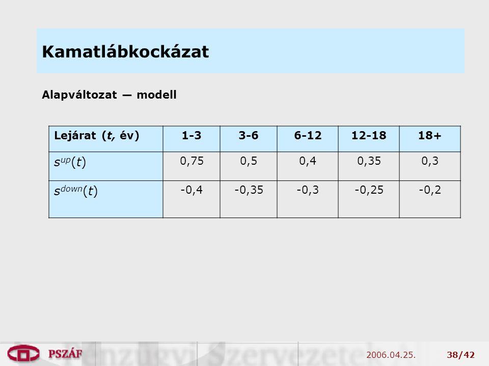 2006.04.25.38/42 Kamatlábkockázat Alapváltozat — modell Lejárat (t, év)1-33-66-1212-1818+ s up (t) 0,750,50,40,350,3 s down (t) -0,4-0,35-0,3-0,25-0,2