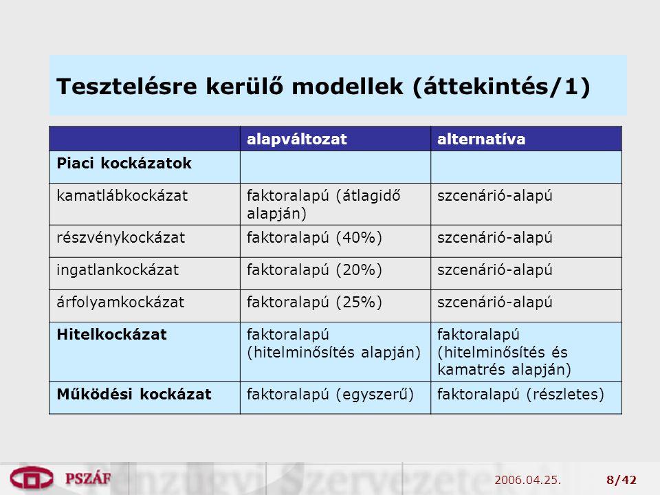 2006.04.25.8/42 Tesztelésre kerülő modellek (áttekintés/1) alapváltozatalternatíva Piaci kockázatok kamatlábkockázatfaktoralapú (átlagidő alapján) szcenárió-alapú részvénykockázatfaktoralapú (40%)szcenárió-alapú ingatlankockázatfaktoralapú (20%)szcenárió-alapú árfolyamkockázatfaktoralapú (25%)szcenárió-alapú Hitelkockázatfaktoralapú (hitelminősítés alapján) faktoralapú (hitelminősítés és kamatrés alapján) Működési kockázatfaktoralapú (egyszerű)faktoralapú (részletes)