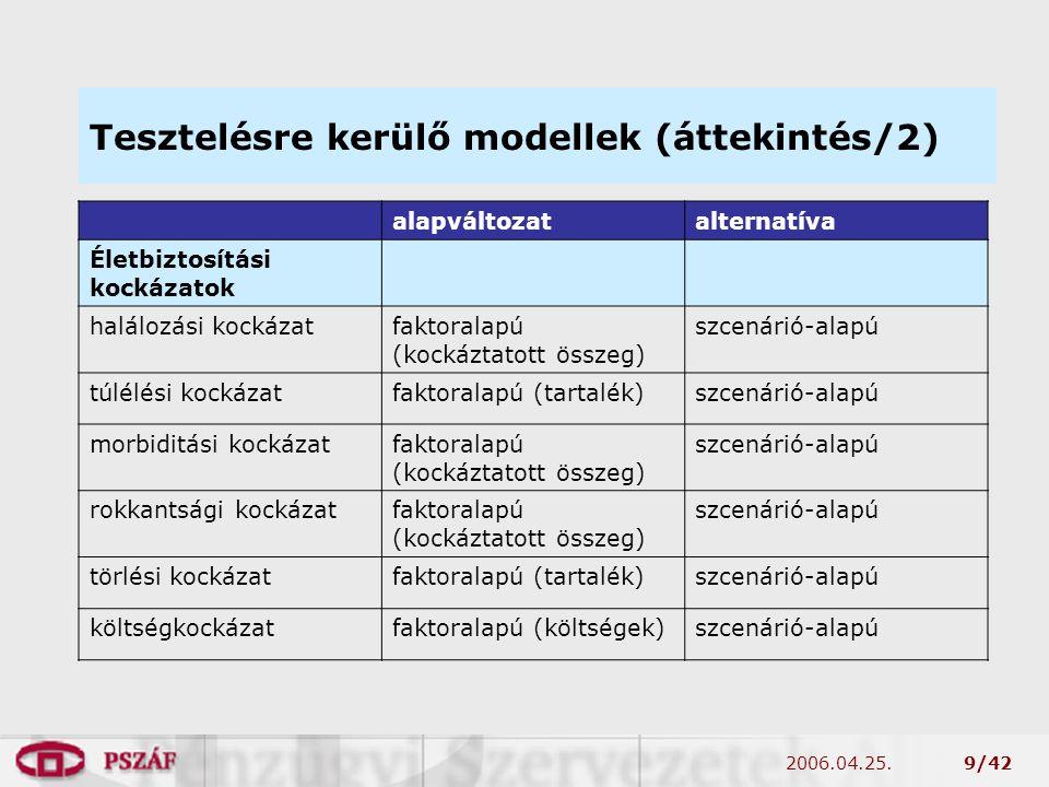 2006.04.25.9/42 Tesztelésre kerülő modellek (áttekintés/2) alapváltozatalternatíva Életbiztosítási kockázatok halálozási kockázatfaktoralapú (kockáztatott összeg) szcenárió-alapú túlélési kockázatfaktoralapú (tartalék)szcenárió-alapú morbiditási kockázatfaktoralapú (kockáztatott összeg) szcenárió-alapú rokkantsági kockázatfaktoralapú (kockáztatott összeg) szcenárió-alapú törlési kockázatfaktoralapú (tartalék)szcenárió-alapú költségkockázatfaktoralapú (költségek)szcenárió-alapú
