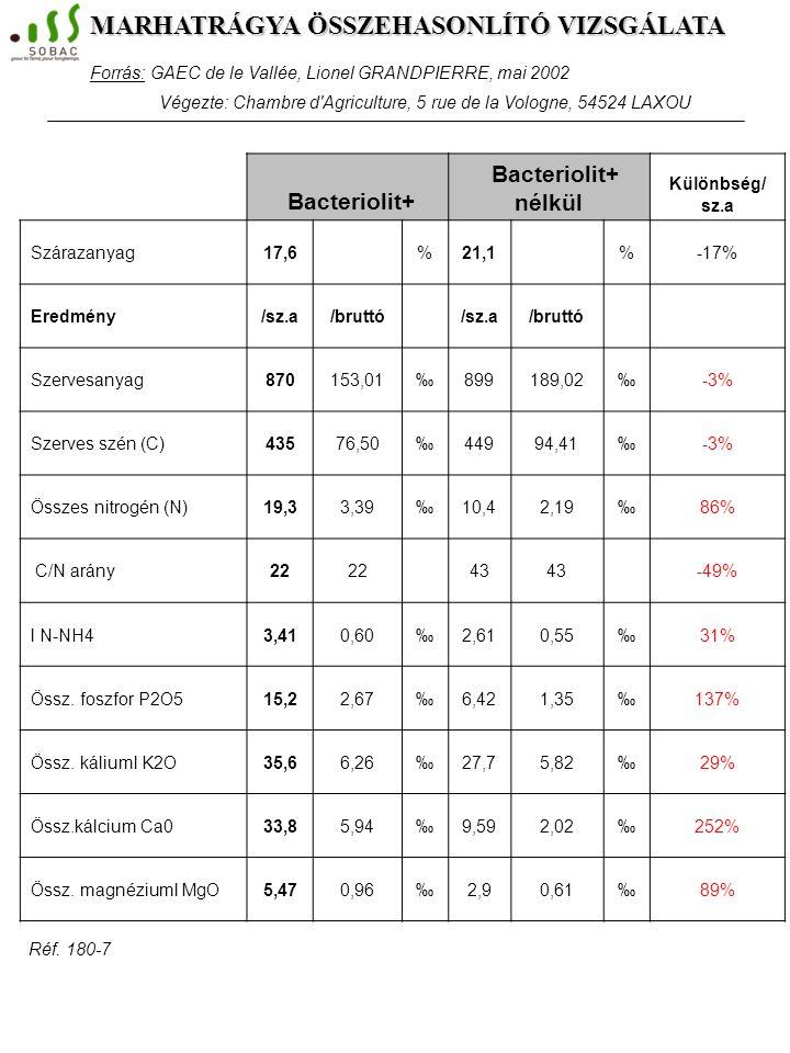 Réf. 109-6 Nem kezelt trágyaKezelt trágyaKülönbség Száraz anyag %19,622,7+ 16% pH víz8,58,95% Ásványi anyag tart (% száraz)31,834,2+ 8% Szerves anyag