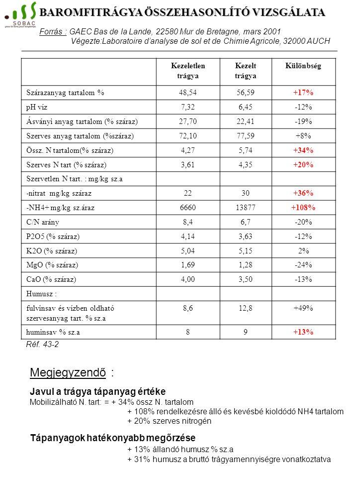 A kisérlet beállításának körülményei : - betelepítés előtt a szalmára szórva: 2,4 kg Bactériolit®/m3 kitermelésre szánt trágya - az állatok leadása ut